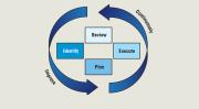 RedVector Industrial Online Training