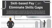 Skill-Based Pay Can Eliminate Skills Gaps