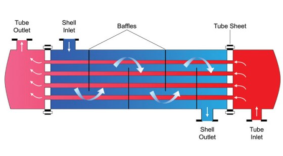 RedVector course, Heat Exchangers: Operation of Shell and Tube Types